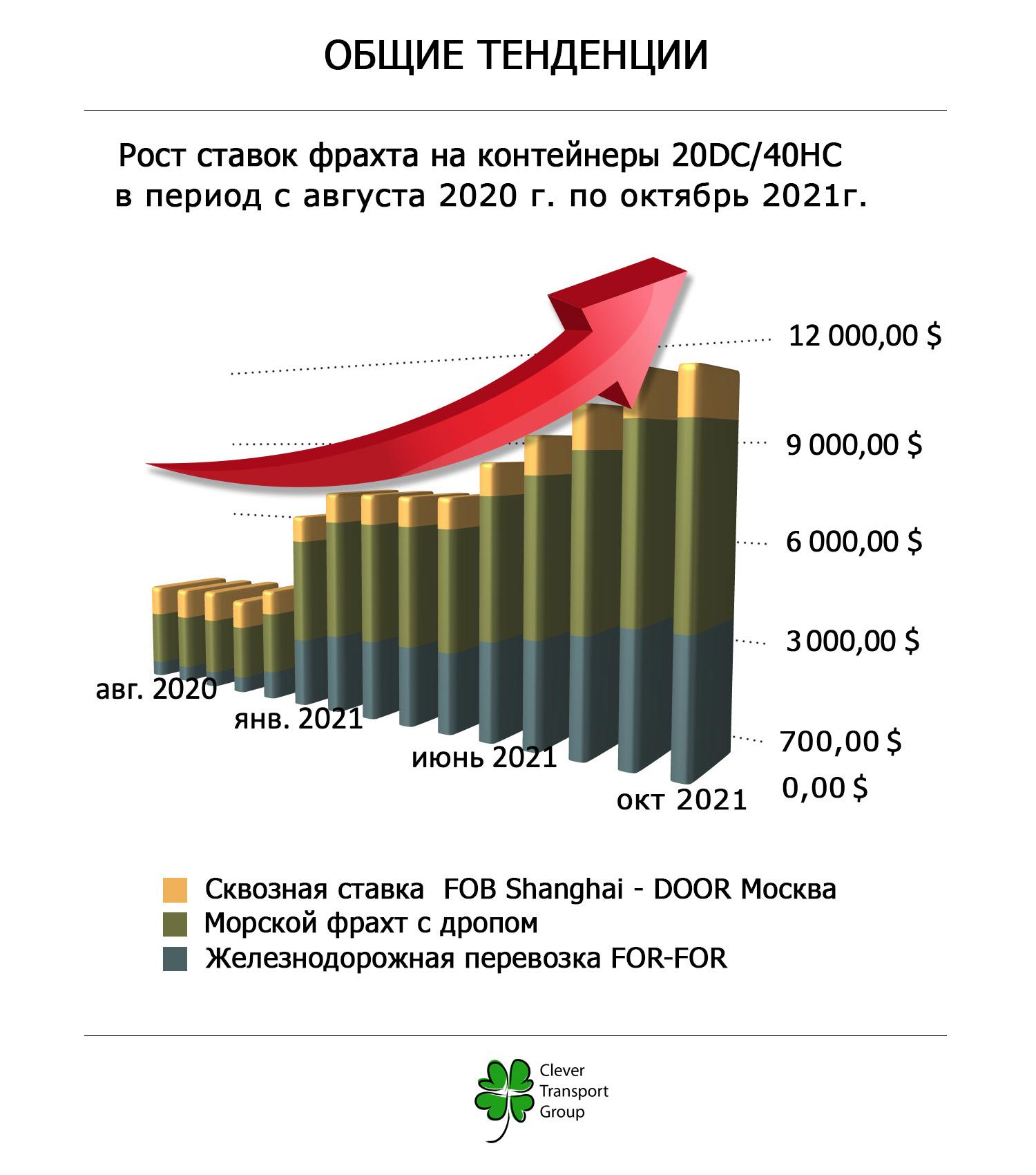 Рост ставок на фрахт по направлению: Шанхай – Владивосток – Москва с авг. 2020 по окт. 2021 г.
