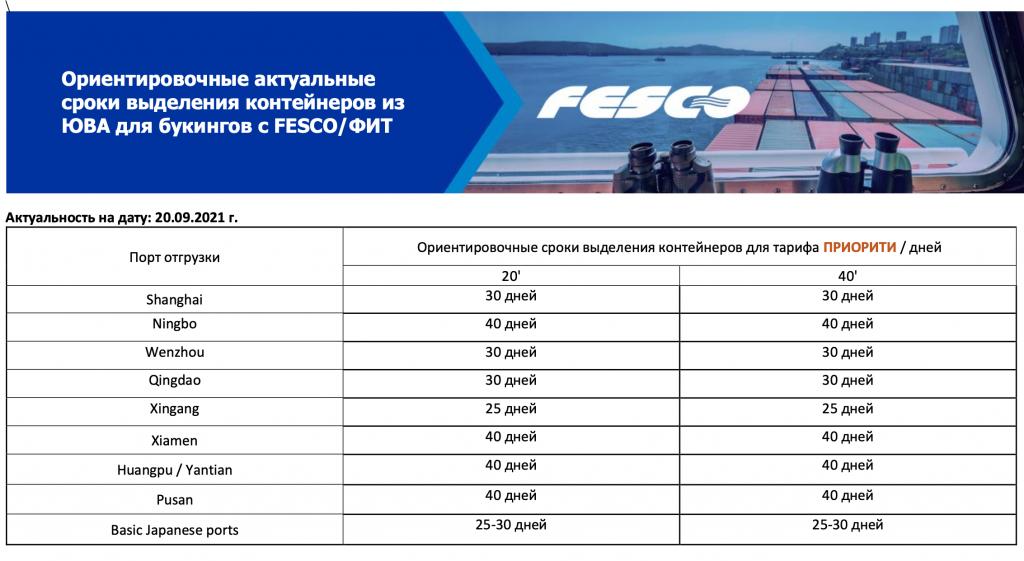 Рост ставок на фрахт по направлению: Шанхай – Владивосток – Москва с авг. 2020 по окт. 2021 г. -